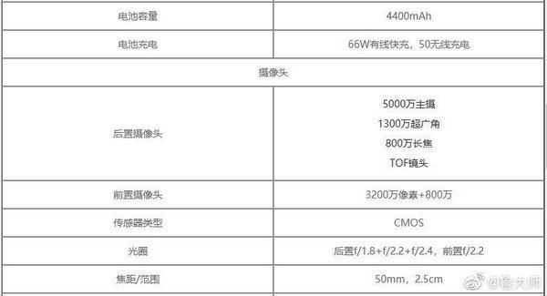 Подробные характеристики флагманского Honor 50 Pro+ появились в сети