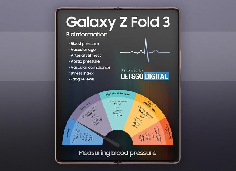 Samsung Galaxy Z Fold сможет замерять давление, определять состояние артерий, уровень холестерина и не только