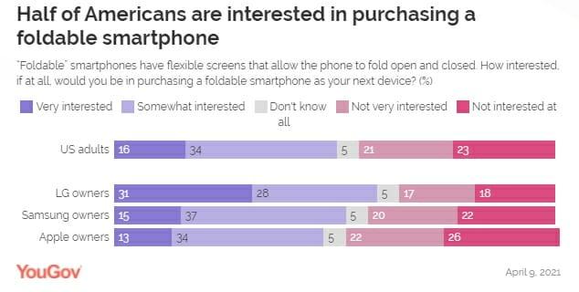 Владельцы Apple iPhone меньше всего заинтересованы в складных смартфонах