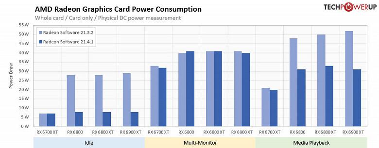 AMD сделала свои новые видеокарты намного экономичнее, но забыла об этом рассказать. Всё благодаря новому драйверу