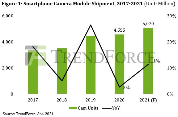 По прогнозу TrendForce, в этом году будет отгружено более 5 млрд модулей камер для смартфонов