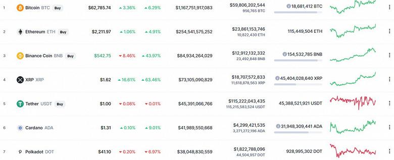 Bitcoin взлетел до 63 000 долларов, Etherium уже дороже 2215 долларов