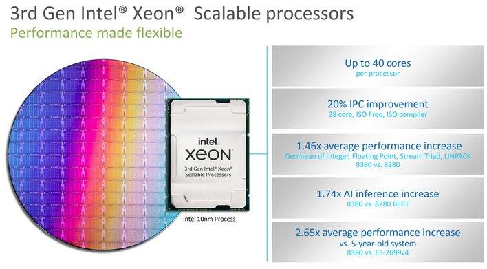 40 ядер частотой до 3,4 ГГц за 8100 долларов. Intel представила Xeon Scalable третьего поколения (IceLake-SP) — свои первые серверные 10-нанометровые процессоры