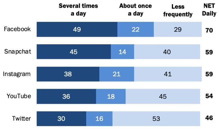 YouTube — самая популярная социальная онлайн-платформа в США