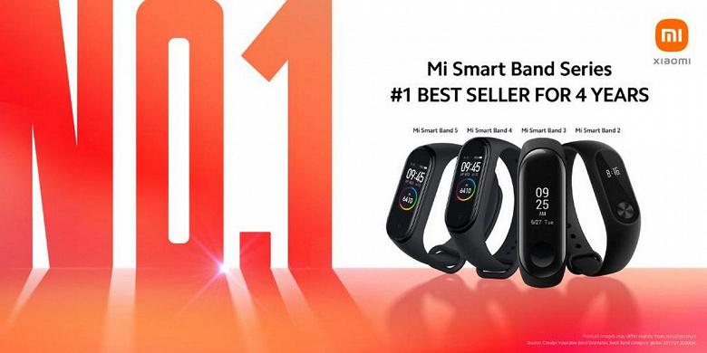 Линейка Xiaomi Mi Band уже четыре года подряд остаётся самой продаваемой в мире