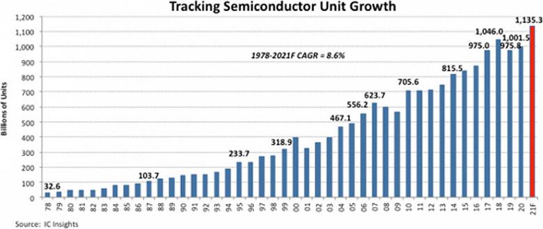 Ожидается, что в этом году будет изготовлено рекордно большое количество полупроводниковых изделий — более триллиона штук