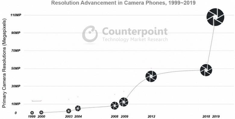 Специалисты Counterpoint Research выделили основные тенденции в развитии камер смартфонов