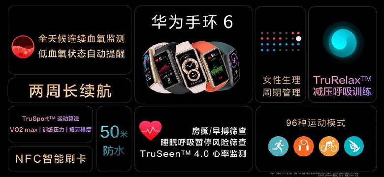 Большой экран AMOLED, датчики ЧСС и SpO2, 14 дней автономной работы и NFC за 53 доллара. В Китае представлен Huawei Band 6