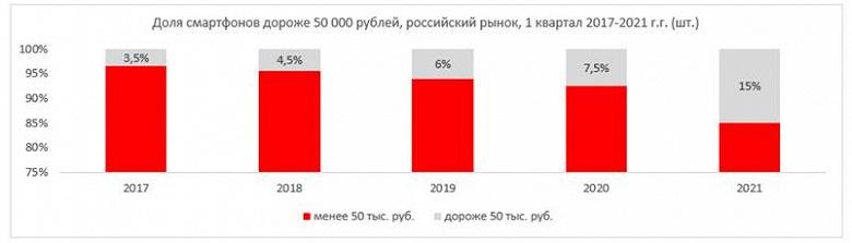 Внезапно: iPhone 11 стал бестселлером в России, затем идут бюджетные Samsung и Redmi