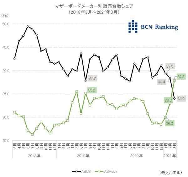 Asus впервые за 10 лет уступила лидерство на рынке системных плат Японии