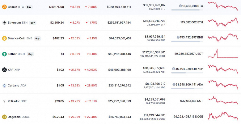 Драматичное падение Bitcoin продолжается. За 1 BTC дают уже меньше 50 000 долларов