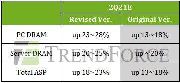 Цены на DRAM для персональных компьютеров в этом квартале вырастут на 23-28%