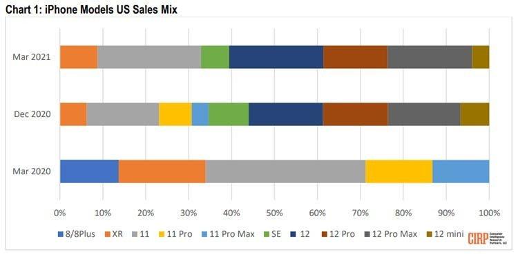 Модели линейки iPhone 12 составили 61% продаж смартфонов Apple в США в прошлом квартале