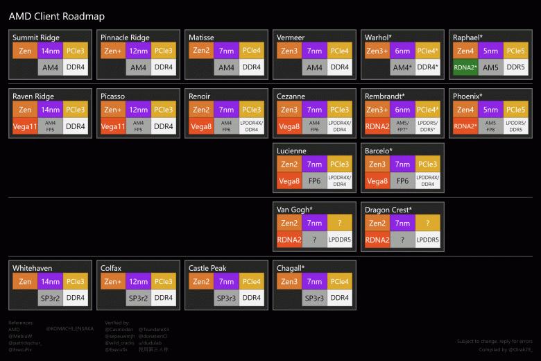 Все настольные процессоры AMD с 2022 года будут иметь интегрированный GPU