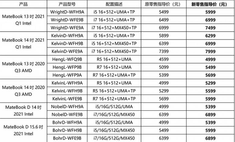 Huawei подняла цены на ноутбуки MateBook 13, MateBook 14, MateBook D 14 и MateBook D 15 с процессорами Intel и AMD в Китае
