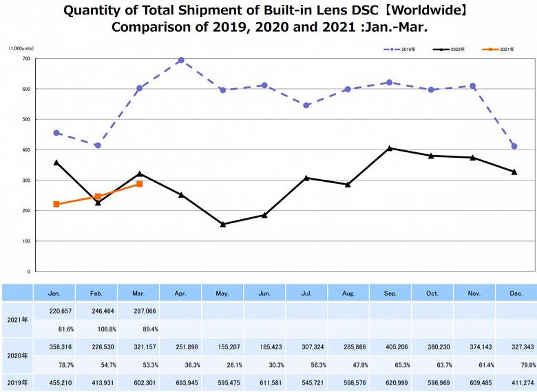 По подсчетам CIPA, в марте поставки цифровых камер заметно выросли как по сравнению с февралем, так и в годовом выражении