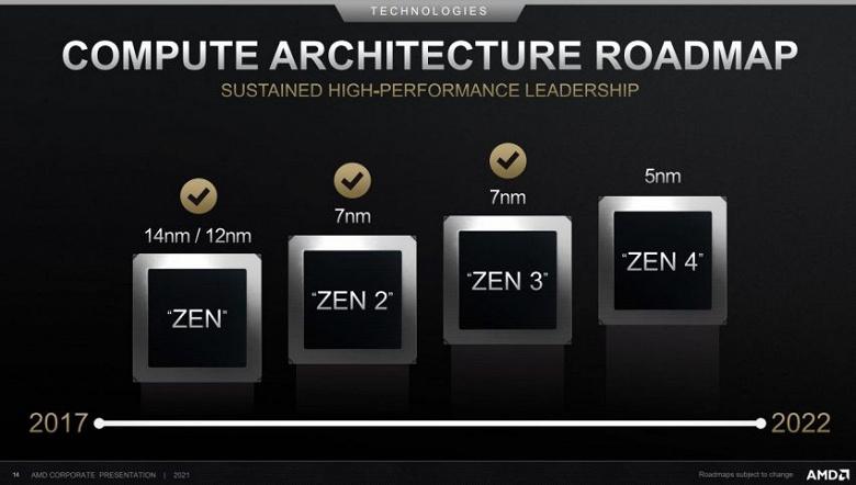 AMD нечего будет противопоставить процессорам Intel Alder Lake. CPU AMD Raphael на архитектуре Zen 4 откладываются до второй половины 2022 года