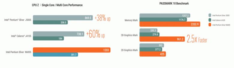 Мини-ПК на новых интересных процессорах Intel, которые вы могли пропустить. Представлены Gigabyte Brix на CPU Jasper Lake