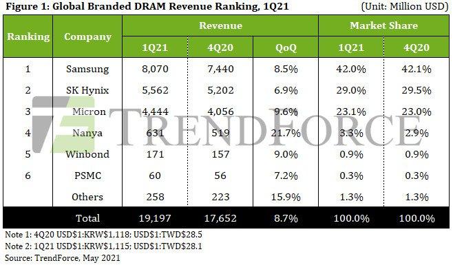 Выручка от продажи памяти DRAM в первом квартале 2021 превысила 19 млрд долларов