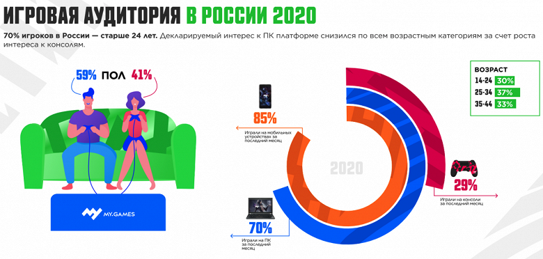 Составлен портрет российского геймера: за год в России изменилось отношение к играм