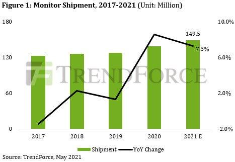 В этом году будет отгружено 150 млн мониторов