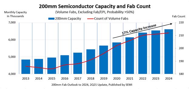 На расширение фабрик, выпускающих полупроводниковую продукцию с использованием 200-миллиметровых пластин, брошены миллиарды долларов