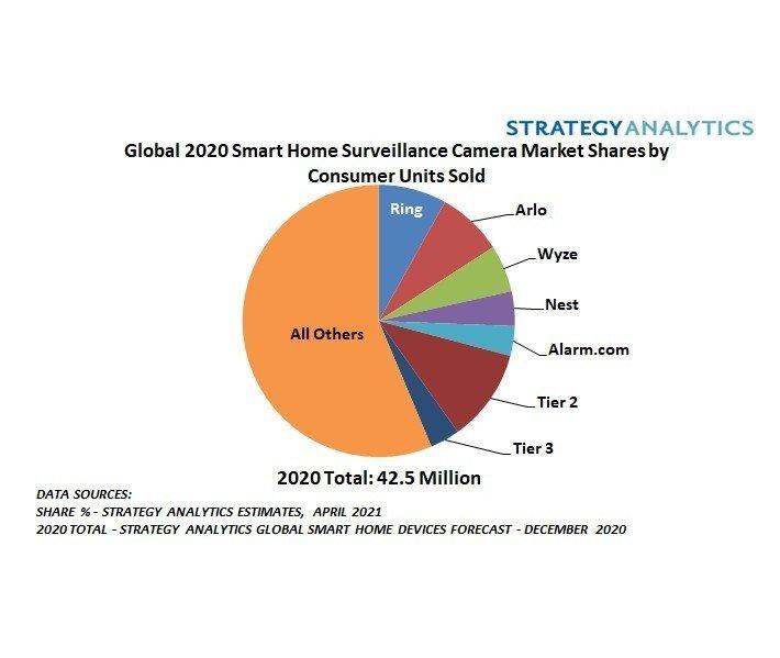 Специалисты Strategy Analytics назвали самую популярную домашнюю камеру видеонаблюдения в 2020 году