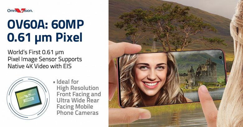 OmniVision OV60A — первый датчик изображения разрешением 60 Мп с пикселями размером 0,61 мкм, поддерживающий видео 4К с электронной стабилизацией изображения