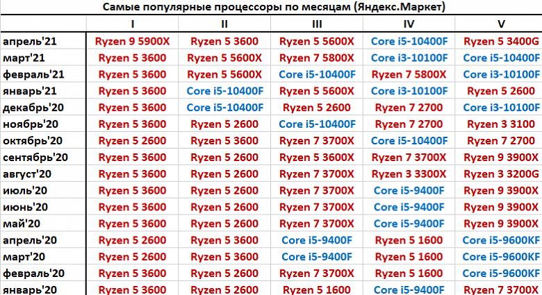 Это прорыв. 12-ядерный AMD Ryzen 9 5900X стал самым популярным процессором в России по статистике Яндекс.Маркет