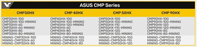 Asus везет в Россию и другие страны ЕЭК более 100 новых моделей видеокарт. Есть и специальные для майнеров, и антимайнинговые