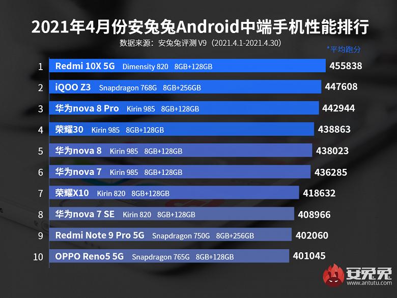 В рейтинге самых производительных недорогих смартфонов Android по версии AnTuTu появился перспективный новичок