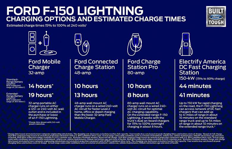 Самый популярный автомобиль США превратился в электромобиль. Представлен Ford F-150 Lightning с разгоном до 100 км/ч за 4 с, запасом хода до 480 км и ценой от 27500 долларов