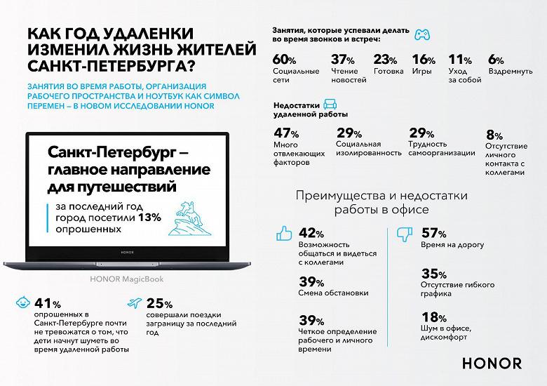 Как самоизоляция и удаленная работа изменили действительность жителей Новосибирска, Санкт-Петербурга, Казани  и Нижнего Новгорода