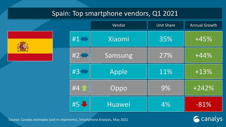 Xiaomi уже обошла Apple и уступает только Samsung на европейском рынке смартфонов