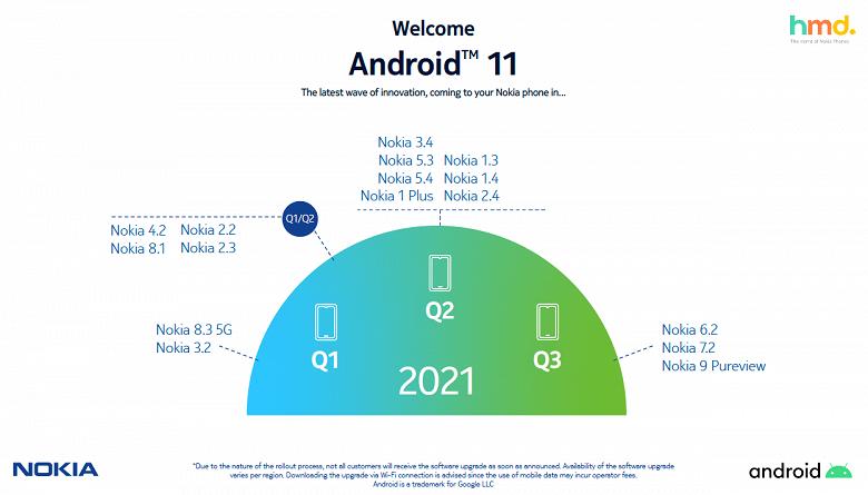 После неудачи с запуском Android 11 вовремя Nokia обнародовала новый график выпуска обновлений