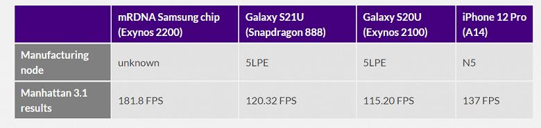 Почти видеокарта Radeon в смартфонах Samsung. Появились результаты тестов GPU в SoC Exynos 2200