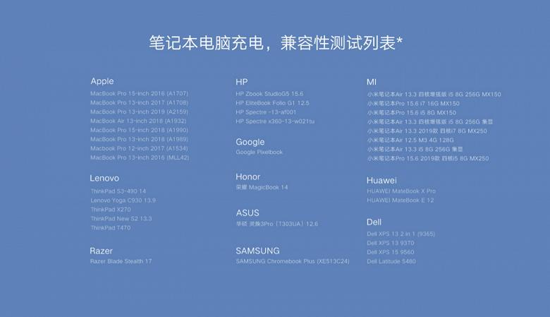 65 Вт за 23 доллара. Начались продажи компактного зарядного устройства Xiaomi для смартфонов, ноутбуков и планшетов