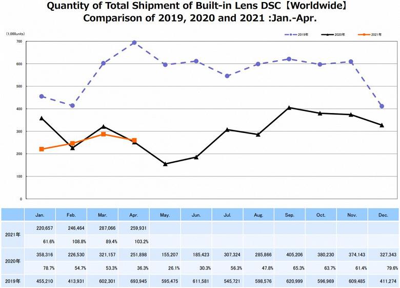 По подсчетам CIPA, в апреле поставки цифровых фотокамер сократились по сравнению с мартом