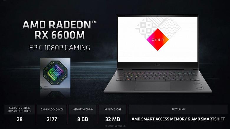 Архитектура AMD RDNA2 теперь и в ноутбуках. Представлены мобильные 3D-ускорители Radeon RX 6800M, Radeon RX 6700M и Radeon RX 6600M