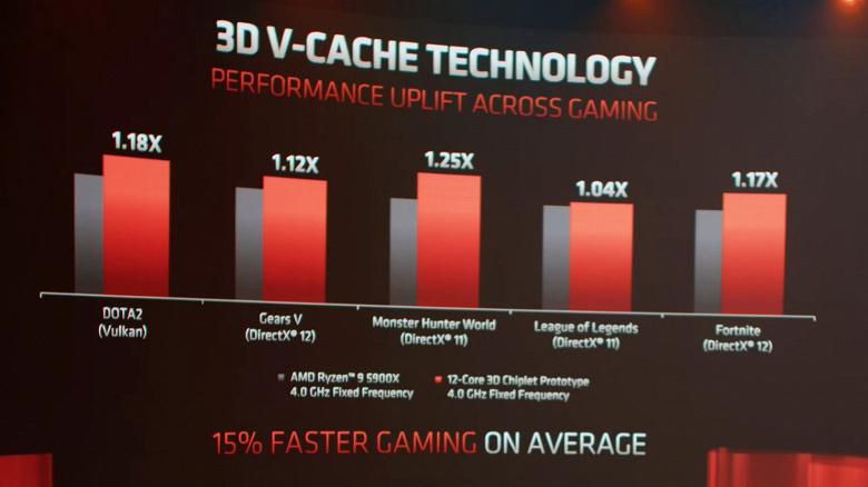 Представьте себе Ryzen 9 5950X со 192 МБ кэш-памяти L3. AMD показала простой способ увеличения кэша для своих процессоров