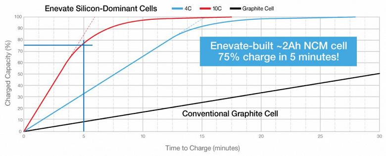 Компания Enevate договорилась о выпуске аккумуляторов XFC-Energy, которые заряжаются в десять раз быстрее обычных