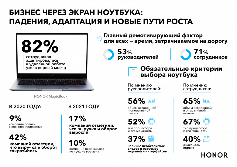 Исследование Honor показало, что 48% руководителей и 36% сотрудников считают ноутбук самым удобным инструментом для работы в офисе и удаленно