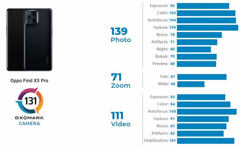 Oppo Find X3 Pro вошел в Топ-10 лучших камерофонов. Он снимает лучше iPhone 12 Pro Max и на уровне Huawei P40 Pro