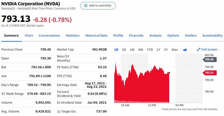 Капитализация Nvidia подобралась к отметке в полтриллиона долларов. Она в два раза дороже Intel и почти в пять раз дороже AMD