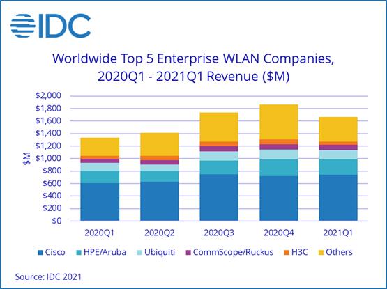 По подсчетам IDC, рынок оборудования WLAN за год вырос на 16,7%