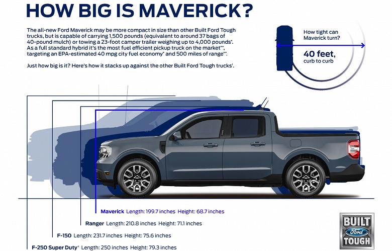 Представлен Ford Maverick — первый гибридный пикап дешевле 20 000 долларов