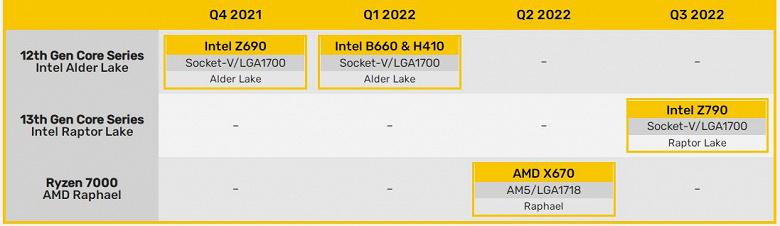 По неподтвержденной информации, системные платы AMD AM5 появятся лишь во втором квартале 2022 года