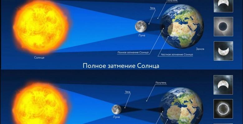 Впервые за 50 лет: завтра в России можно наблюдать кольцеобразное затмение Солнца, как посмотреть в Москве