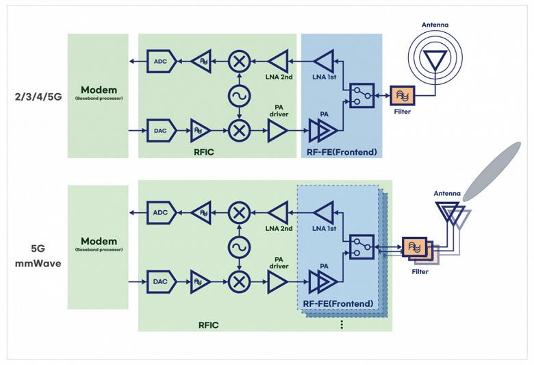 У Samsung готов 8-нм техпроцесс для радиочастотных микросхем
