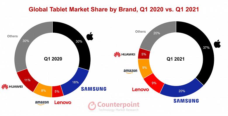 Поставки планшетов в первом квартале 2021 года выросли на 53%
